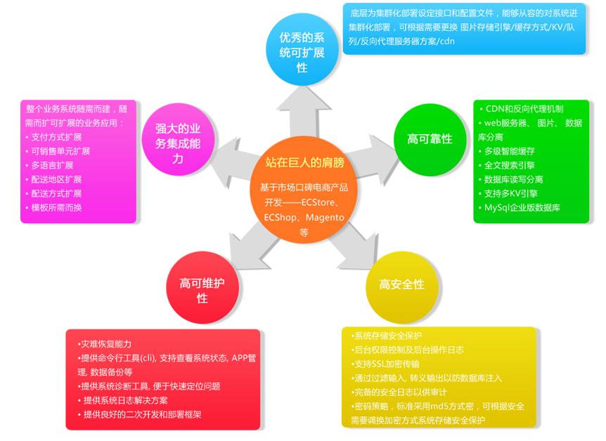 官方商城-微石异天-电子商务系统提供商