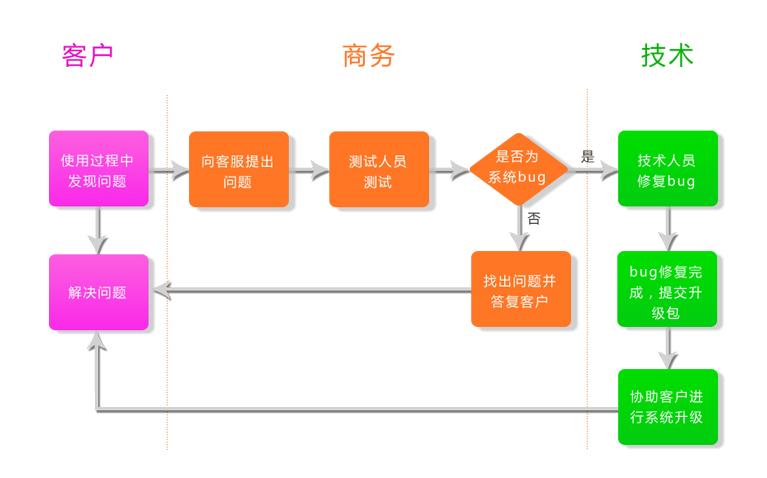 系统维护流程